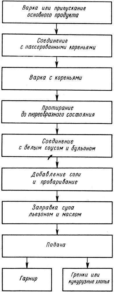 Рис. 11. Схема приготовления супов-пюре