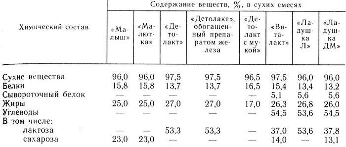 Таблица 19