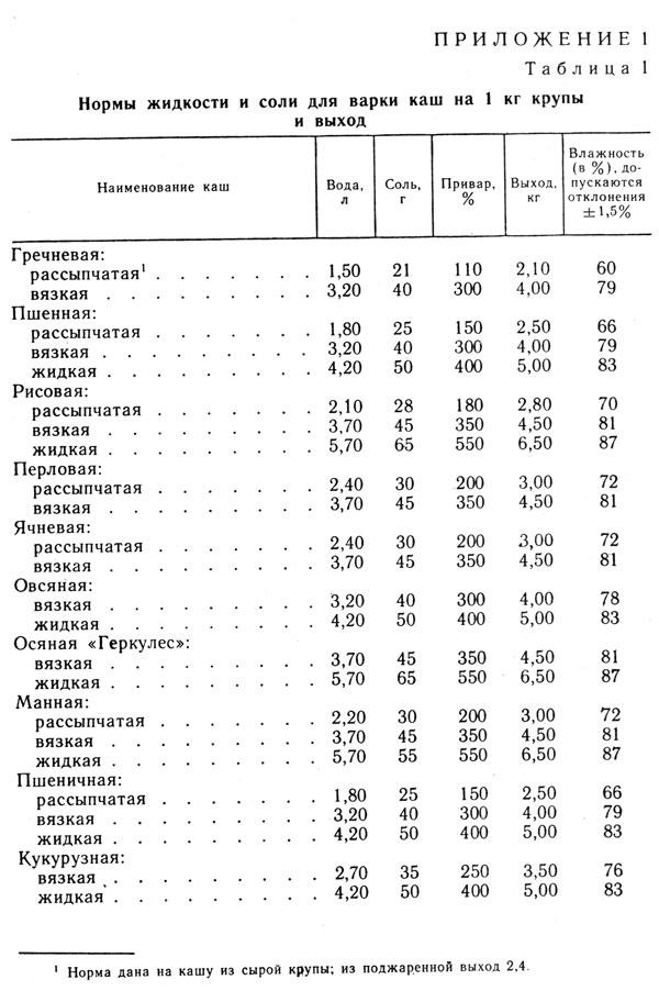 Таблица 1. Нормы жидкости и соли для варки каш на 1 кг крупы и выход