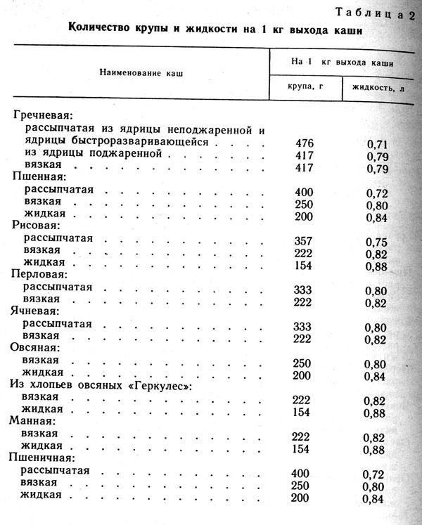 Таблица 2. Количество крупы и жидкости на 1 кг выхода каши