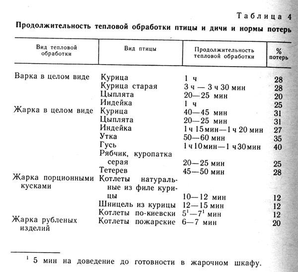Таблица 4. Продолжительность тепловой обработки птицы и дичи и нормы потерь